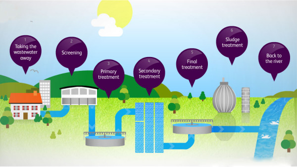 Thames Water sewage journey image
